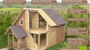 Будівництво заміських будинків по Канадській Технології